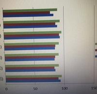 パワーポイント のグラフ作成にて、横軸の150を100まで短くしたいのですが、設定方法が、わかる方教えていただきたいです。