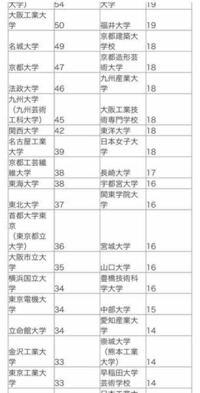 一級建築士の資格の合格者数 横浜国立大と東工大ってなんでこんなに人が少ないんですか?受けてる人は結構いるはずなのですが…
