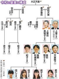 今後の天皇制で質問です。  5月1日に元号が「平成」から「令和」に変わり、  皇太子様も新天皇陛下になられましたが、  日本の天皇制は今後どうなるのでしょうか? 日本国憲法第二条 皇位は、世襲のもので...