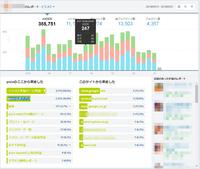pixivプレミアムのアクセス解析について質問、と相談があります。 解析の画面では「イラスト作品ページ/作品一覧」と「pixiv公式アプリ」の項目がありますが、これは前者に関してはどのページのことを指し示すのでしょうか? また、後者に関してはスマホのpixivアプリで閲覧しているという認識で合っておりますでしょうか?  私の解析画面ではこの2つだけで閲覧者全体の9割近くを占有しており、...