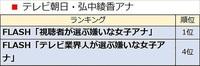 弘中綾香アナが「嫌いな女子アナ」1位に 女性視聴者がイライラ? http://news.livedoor.com/topics/detail/16590221/ 毒舌キャラ・闇キャラは、寿命が短いんですかね?