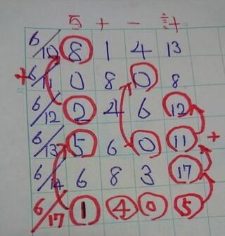 ナンバーズ4次回予想数字12口予想