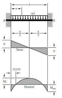 材料力学の問題です。下図のように両固定端の梁に等分布荷重がかかっています。どのようにすれば中央部のたわみ(=最大たわみ)を求められますか? (ヤング率E、断面二次モーメントI、等分布荷重w、梁の長さL)