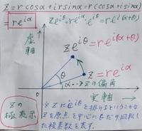 「極表示」について質問です。  下図は、ある参考書の「極表示」に関する記述をまとめてメモにしたものです。 z=e^iα(αはZの偏角)にe^iθを掛けるとz^e^iθとなる、と書かれていますが、なぜαが消えてθだけが残るのかが理解できません。  そもそも、e^iθを掛けるという意味もよく分かりません。  できるだけ分かりやすく、詳しく解説して頂けないでしょうか。 宜しくお願い致...
