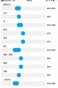 神奈川大学落ち関東学院の方々が必死に偏差値並んだとか言ってますが妄想ですか? Fラン 大東亜帝国 日東駒専 MARCH