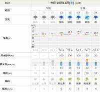 台風19号で最大風速9m(tenki.jp/東京) は正しいのでしょうか?  tenki.jp(12日午前8時発表)では風が一番強くなる12日午後9時の 東京都豊島区の風速が9mとなっています。 テレビは風速60mと言うし、ウェザーニュースでは東京各地で 20~30mの予想です。いくら何でも少な過ぎないでしょうか。     ※女友達の代理質問になります。
