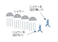 東京オリンピックのマラソンでシャワーの道を作れないか? ーーー 日本の酷暑にマラソンするので、5~10kmおきにシャワーを20個程並べ、そこを通るとクールダウンが出来る施設でも作らないと無理だろう。 ただ、びしょ濡れになるので、そこを通る通らないかは、当然選手の自由。 特に靴がびしょ濡れになると走りにくいので、底に穴でも開けて選手は対策してください。