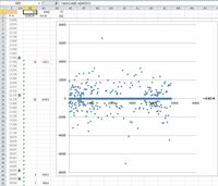 Excelグラフ散布図に関する質問です。 前回の私の質問https://detail.chiebukuro.yahoo.co.jp/qa/question_detail/q12214932517 の続きになります。 AB列つまり経過日数とAC列つまり変化量は全て正しくセットで...