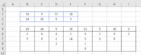 エクセル関数で一つ飛ばしの参照方法が分かりません。  5行目にsum関数で各列の合計を抱いたものがあり、それをB2からE3に図のように関数で一つ置きで参照したいです。 コピー&ペーストしてもよいのですが、実際は数十行あるので、関数でできればと思いました。