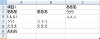 """エクセル・クエリ・マクロについて  エクセルのクエリ・マクロに関する知識は皆無です。  現在、A列のセルのうち、C列の内容と一致するセルを抜粋するため、関数を使用しています。 =IF(COUNTIF($C$1:$C20000,A1)=0,"""""""",A1)  現状は上記の数式を使い、画像のようにしていますが、これが多いときは数万行あります。  処理時間が遅すぎて..."""