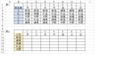 エクセルで表をつくっていますが、データ抽出が上手く出来ず滞ってます。 表1の担当者の行先から、表2のように行先別の表を作りたいのですが 上手くできないので、分かる方に教えていただきたいと思います。 ...