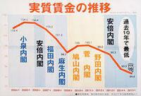 アベノミクス失敗の安倍政権より、立憲民主党や れいわ新撰組 共産党の方が10000倍、マシです。  安倍晋三より山本太郎のほうが格段に素晴らしい政治家ですね? 安倍政権は後世まで汚点を残すのではありませんか?   アベノミクスも大失敗しました その上消費税増税で日本経済低迷が決定的になりましたね?