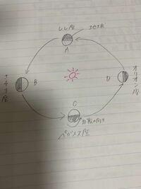 オリオン座を日本で観測すると、地上に出ている時間は約12時間であった。 ①夜明け頃、オリオン座が南中して見られるのは、地球がA~Dのどの位置にある時か。 ②真夜中に、オリオン座が西の地平線へ沈んでいくのが...