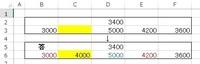 とても複雑な質問です   C3=4000 にする計算式を教えてください  F3=3600です 関数は (B3+E3)/2で (3000+4200)/2 4200=E3の関数は (D2+D3)/2で (3400+5000)/2  5000=D3の関数は C3+(C3-B3)→ 4000+(4000-3000)=5000   エクセルではC3を4000にすると  D3が5...
