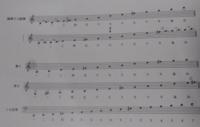調弦を教えて頂きたいです。 この音とまれ!という漫画に出てくる「天泣」という曲の調弦を教えて頂きたいのですが、五線譜は初めてなもので、どう取ったら良いか分かりません。また、出来ればで良いのですが、()...