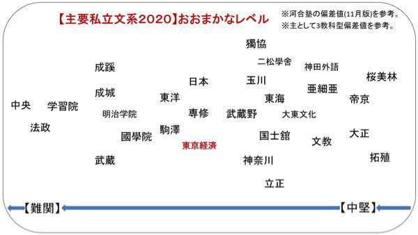 駒澤大学と東京経済大学だとどちらが良いですか? 大学偏差値レベルでは同じようですが。 ht...