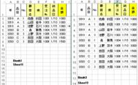 マクロDictionaryについて教えてください。 下記の様にBook1のSheet1のデータのA列とB列とC列の値を繋いだ値をkeyにしてそのBook1のD列からH列の値を、Book2のSheet2(A列とB列とC列を繋いだ値がkeyで)のD列からH列に貼付したいです。 Book2のSheet2ではkeyとなるA列とB列とC列の繋いだ値が重複していますが、Book1では基本重複していま...