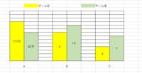 スプレッドシートで添付のような棒グラフを作成できますか? 値が大きく開いている複数のデータを棒グラフで表示したいのですが、 スプレッドシートで図のようなグラフを作成することはできるのでしょうか? ※エクセルで塗りつぶしてやりたい形を表現しています。  項目ABCをチームごとにまとめて表示する形(※)であれば、 左右に軸を作って表示させることができたのですが、 添付のような形で軸を...