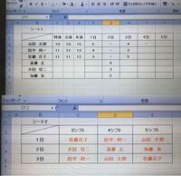 Excelの数式について Excelでシフト表を作成しているのですが、数式で苦戦しております。  下記画像のシート1に特定のシフト番号を入力すると、シート2へ名前を反映させることは可能でしょうか?