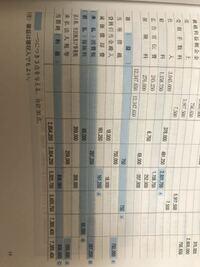 簿記3級 精算表について。 簿記3級を受験するため勉強中です。 精算表の問題で、下の方の勘定科目が、損益計算書に記入するのか貸借対照表に記入するのか、いまいち理解できないのですが、覚え方や理解の仕方はありまふか? 独学なので行き詰まってます! よろしくお願いします!