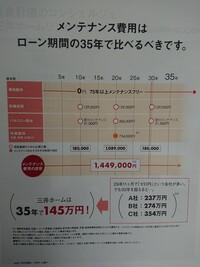 三井ホームは35年間でメンテナンス費用が150万円かからない、と展示場の掲示板に書いてありました。 30坪での計算だそうですが、そんなことあり得るのでしょうか?