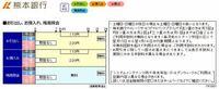 コンビニATMからの引き出しって 夜でも可能ですか? ちなみに熊本銀行で、平日。 手数料はかかっても全然大丈夫です。 これが載ってたのですが。