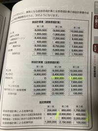 損益計算書の全部原価計算で原価差異を計算する場所があるのですが、 第2期と第3期それぞれ-800,000、1,600,000はこの表から判断できるものなのでしょうか?