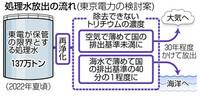 以下の東京新聞社会面の記事を読んで、下の質問にお答え下さい。 https://www.tokyo-np.co.jp/article/national/list/202003/CK2020032502000113.html (東京新聞社会面 処理水海洋放出ならトリチウム500倍希釈 福島第一、東電が素案公表)  『 東京電力は二十四日、福島第一原発で発生する汚染水を浄化処理した後の水につい...