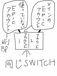 switchのサブアカウントにfortniteのメインアカウントがあるんですけどこれをswitchのメインアカウントに連携を何度か行ったりしてどうにか移すことはできませんか?