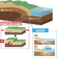 地震について質問です。地震には断層が原因の地震と、プレートが原因の地震があると思いますが、断層が原因の地震はちゃんと揺れるんですか。下の画像を見ると断層で発生する地震は岩盤がずれて地面が隆起したみ...