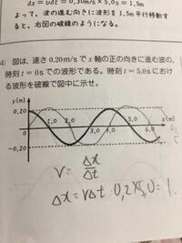 移動距離(Δx)は求められるのですが、グラフを書くことができません、、、 グラフを書く手順を教えてください!! グラフは答えを見て書きました。