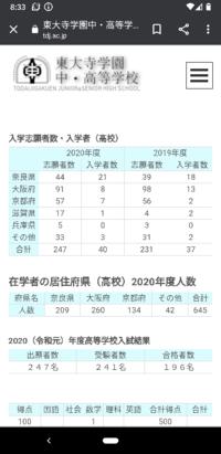 東大寺学園高校は、2020年は241人受験し、196人合格しています。でも、入学者が40人なのはなぜですか?