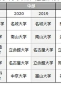 名城大学や南山大学はなぜ東海地方で人気が高いのですか? また、地元なのに立命館に負ける、愛知大や中京大はやはり魅力に乏しいのでしょうか。