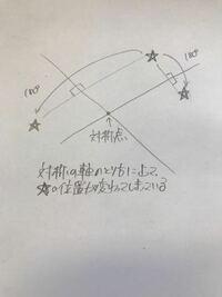 点対称の定義について、「対称点を中心として、180°回転させると重なり合う図形のこと」とあったのですが、点対称では対称の基準が点で、対称の基準が直線である線対称とは違ってどの方向に向けて180°回転をすれ...