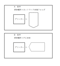 手差しの封筒印刷について。 ワードの差し込み印刷で封筒の宛名印刷をしているのですが、データによってプリンターに封筒をセットする向きが変わっている事があり少し困っています。 どちらのデータも同じサイズの長形3号の縦で宛名を差し込んである封筒なのですが手差しトレイにセットする際 片方は封筒の入り口をプリンター側に向けてセットする形と 封筒の側面をプリンター側にセットするデータがあります。...