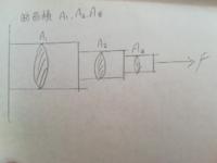 『断面積が異なる棒が三本直列に連なり、荷重Fが加えられている。各棒に生ずる応力を求めよ。』 棒の質量については何もありません。 これはどう解くのでしょうか?