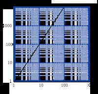 両対数グラフの書き方(メモリの付け方)について質問させてください こういったグラフの書き方は初めてで、自分なりに調べてみたところ下記のように書いてみたんですが正しいでしょうか? 調べていくうちに10^n...