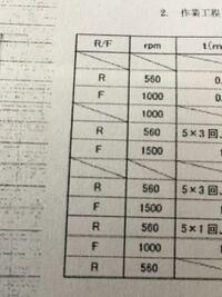 旋盤作業の作業工程順書ですが、このR/Fは何を示しているのでしょうか?