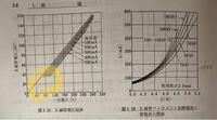 放射線機器学について質問です。 管電圧の調整についてで、X線管電圧図表というものがあるのですが  ①このグラフの無負荷の時はなぜ原点から直線がひかれてるのですか? ②100mA〜500mAのときは、なぜ原点から引かれることなく、途中から引かれているのですか?  また、X線管フィラメント加熱電流と管電圧の関係において ③菅電圧が20kvのときに管電流がなぜ増加しないのですか?