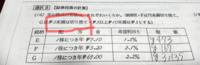 【珠算電卓検定1級ビジネス計算の問題】 この指値の問題についてなのですが、¥5未満は切り捨てってどういうことですか?例えば¥3,133.2068546って電卓で出てきたとして2の前の3はそのままですか、それとも3が0になるんですか?語彙力ないですが、この切り捨てのやり方を教えてください
