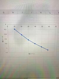 Excelのグラフの青い線を消す方法はありますか?点のみにしたいです。