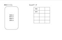 VBAについて質問です!!  教科ファイルの中を読み込んで、Excelデータにない国語・音楽をExcelデータの数学の下の行に書き込まれるプログラムが分からず困っています!!  VBA初心者なので 詳しく教えて頂けると嬉しいです(^^)
