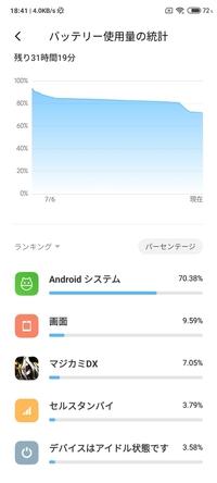 Androidの節電設定について。 先日Xiaomiのredmi note9sを購入したのですが、思ったよりバッテリー持ちがよくありません。 Androidシステムと言うので大部分使用しているようなのですが、節電 設定があれば教えて欲しいです。 アプリのバッテリーセイバーなどはONにしています。 よろしくお願いします。