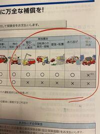 車両保険について。車両保険をフルで入るのと下の赤丸で囲った車両保険抜きの場合もありますが、赤丸で囲った車両保険も入れてフルで入った方が良いのでしょうか? 車両保険フルとフルじゃない場合保険料はかなり変わりますか?