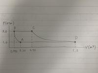 解答の過程を教えてください。図は画像の通りです。  【問題】 理想気体が図に示すようなA→B→C→D→Aの過程をたどる。BからCまでは定圧過程であり、150kJのエネルギーが熱として与えられた。 そして、CからDまでは等温過程、DからAまでは定圧過程であり、200kJのエネルギーが熱として気体から出ていく。そこで、AからBへの過程での内部エネルギーの変化ΔUを求めよ。  【解答】...