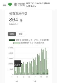 東京都の検査数報道等で嘘ついてませんか?  東京都のHP見ると、7/24の検査数は800件台になっていますが、ニュースなんかでは4000件みたいなこと言ってました。