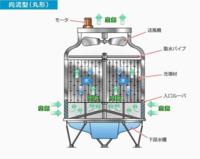 冷却塔の仕組みについて、一連の流れとしては ①チラーを冷却させるために送られた冷却水が循環して、図の上にある散水棒より充填材に散水され、送風機が起動して下部入り口ルーパーより外気を取り入れて、充填材を通過した水に直接空気を接触させる事で、熱を奪い、水を冷却させるって言う事で合ってますか?まだ抜けている工程ってありますか?ほとんど素人なので、教えて頂ければと。尚冷却塔はカウンターフロー型です。...