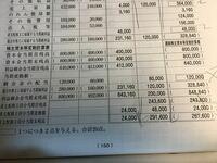 連結精算表 剰余金の配当の問題で質問です。 下記写真で 個別財務諸表 剰余金の配当  P社120,000 S社80,000   修正消去等 貸方 80,000  剰余金の配当は純資産勘定だと思ったので連結財務諸表の答えは12万+8万+8万...