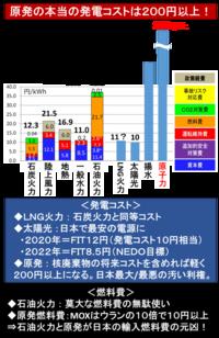『高かった「太陽光発電」、今はなんと、日本で「最も安い」電源になった? 』  ⇒ 2012年7月、事業用太陽光のFIT価格は40円からスタートし、 高すぎると批判されたが、毎年下がり続け、とうとう、 2020年...