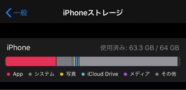 iPhoneストレージのその他が急に増えたのですが、どうすれば消えますか?